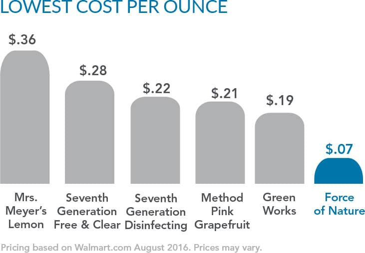 Force of Nature is the Lowest Cost Per Ounce